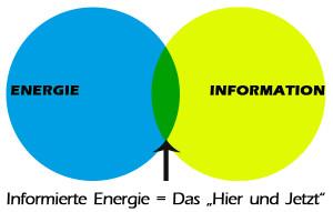 """[Energie informée = l'""""ici et maintenant"""" L'intersection des deux composantes énergie et information donne """"l'ici et maintenant"""""""