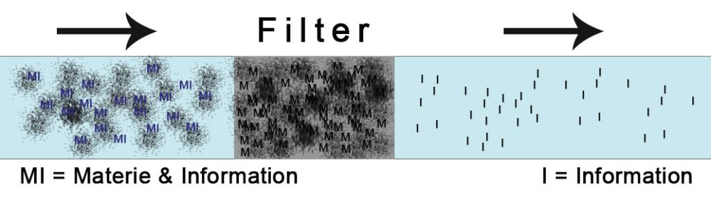 Les particules de matière restent dans le filtre, tandis que l'information reste dans l'eau.