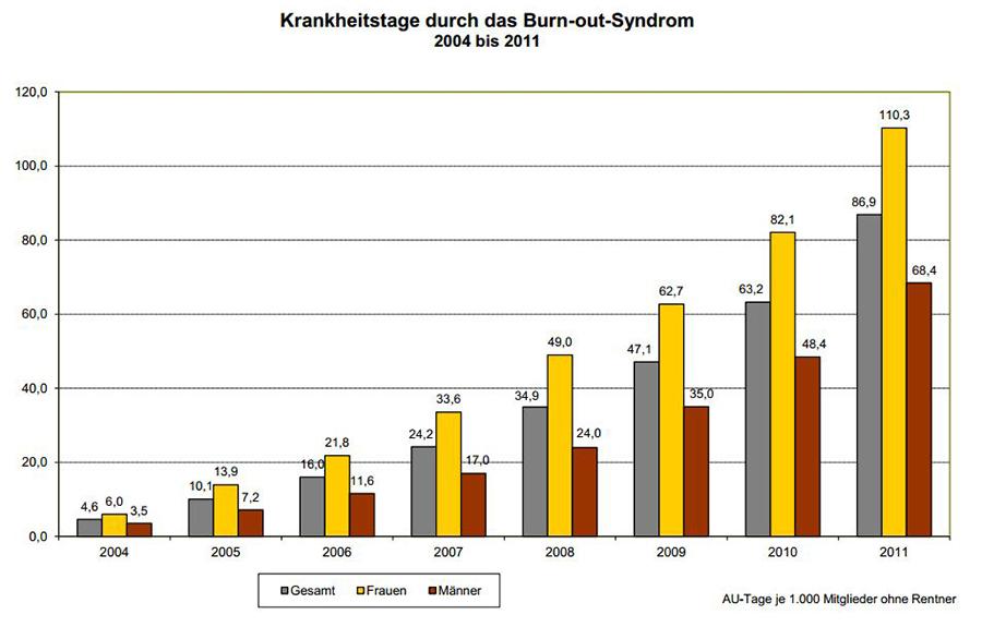 Jours de maladie pour cause de burn-out 2004 à 2011